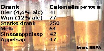 calorietabel_drank